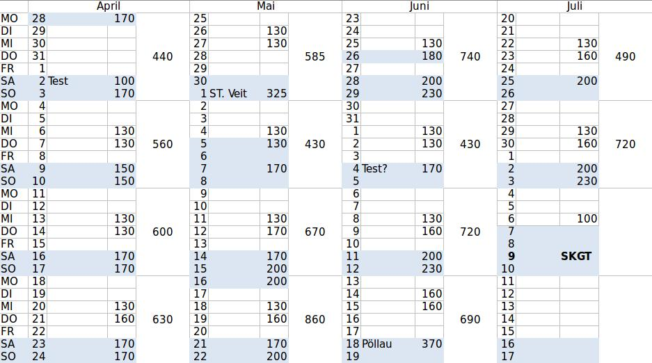 Detailplanung mit täglichem bzw. wöchentlichem Trainings-Stress-Wert